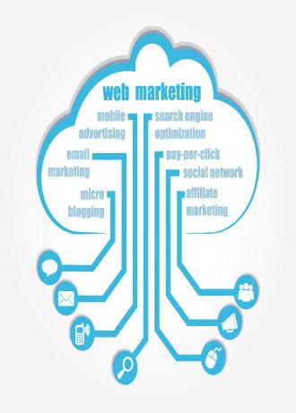 Full spectrum Internet Marketing tuition